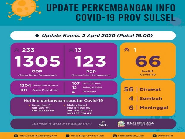 Laman website covid19.sulselprov.go.id update Kamis 2 April 2020.